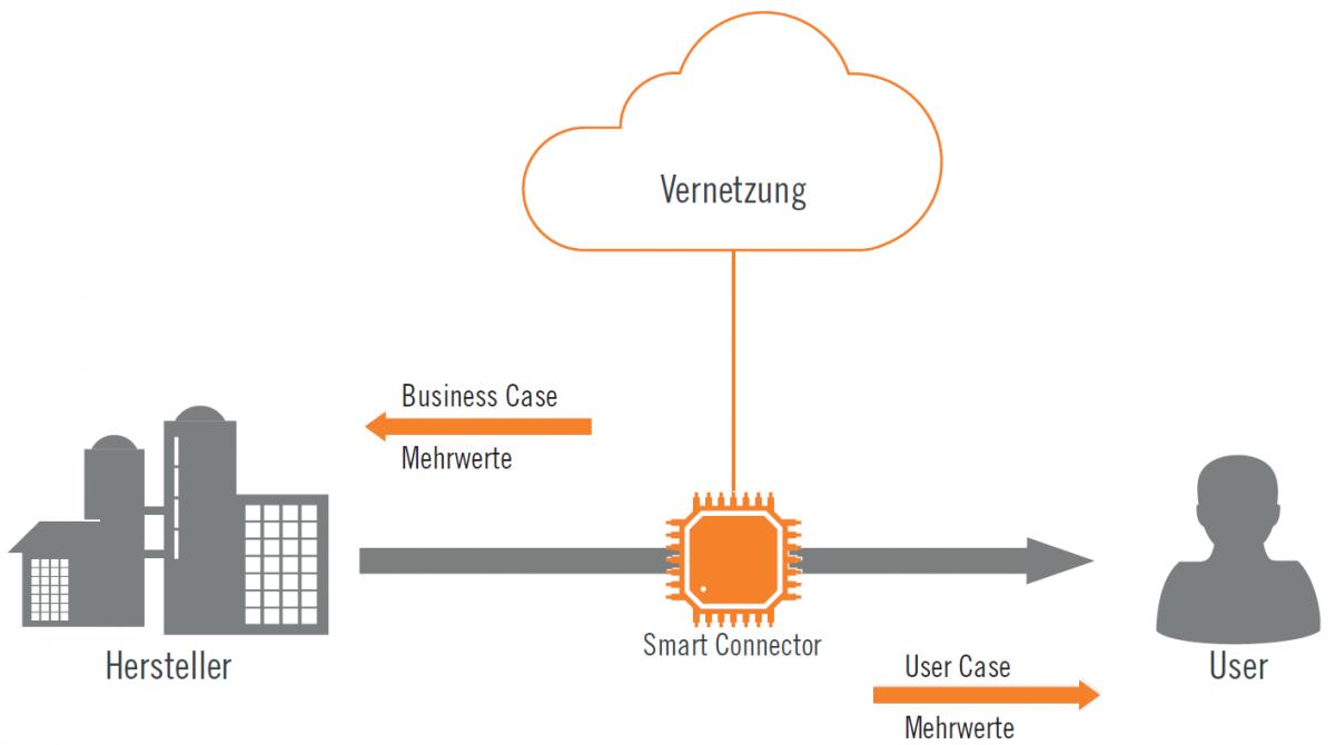 Internet-of-Things – Innovative Geschäftsmodelle umsetzen