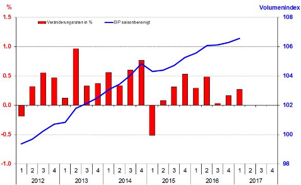 BIP Quartalsschätzungen