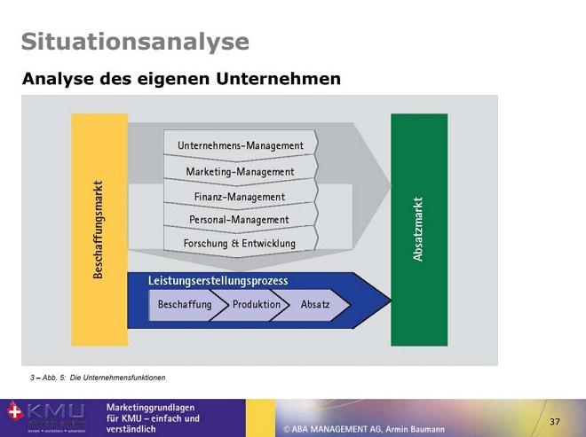 Grundvoraussetzung für Business-Digitalisierung