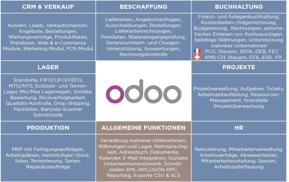 """""""ODOO 12"""" Ein ERP der neusten Generation"""