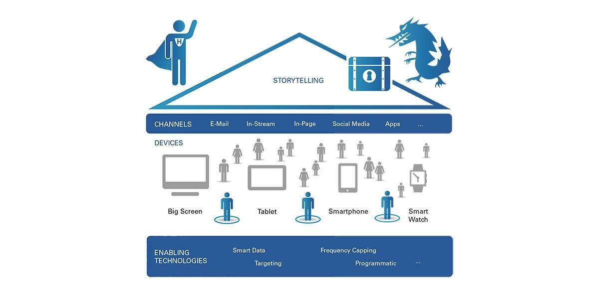 Künstliche Intelligenz als Qualitäts-Booster des digitalen Marketings