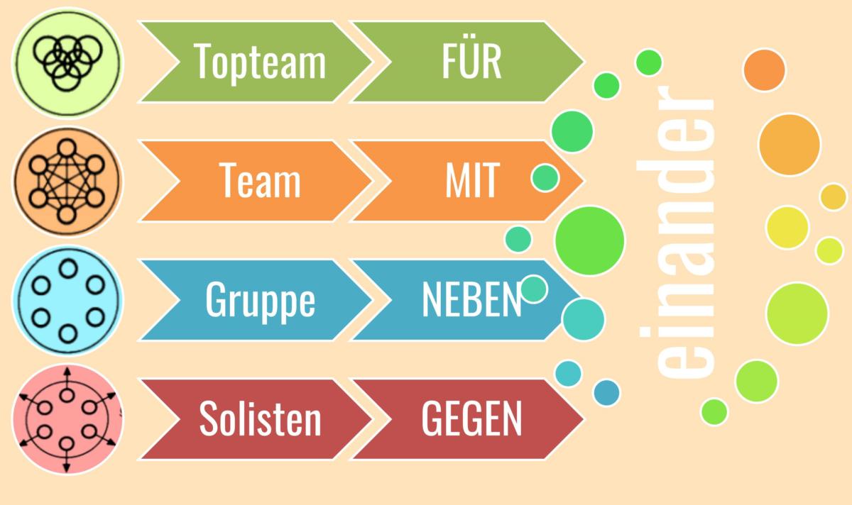 Teambildung! Der Weg zu Ihrem erfolgreichen Team