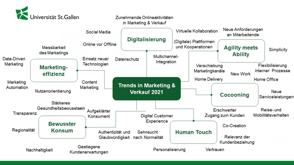 Trends für KMU in einer volatilen, virtuellen Welt